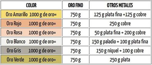 303 precio del oro puro 24k fino ley 999 en uruguay 33oro