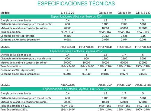 boyero eléctrico, electrificador 40km.dual 12v 220v. cjb