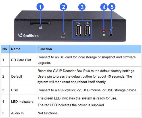Gv Ip Decoder Box Plus | H 264 | Gigabit | Decode Up To