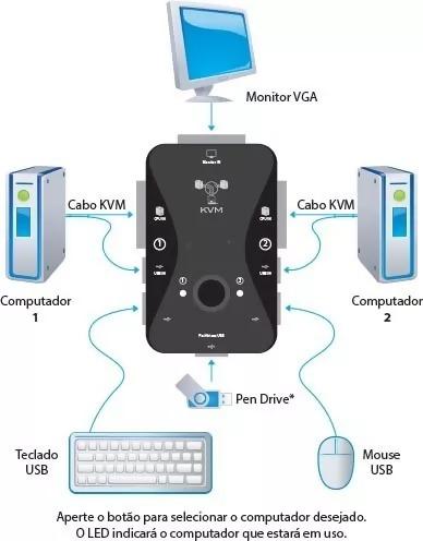 kvm. switch kvm/usb controla 2 equipos.2 cables.. nuevo