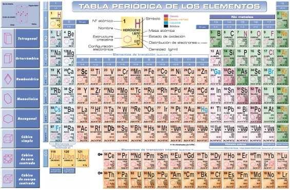 Lmina 45x30cm qumica tabla peridica de los elementos 380 lmina 45x30cm qumica tabla peridica de los elementos urtaz Images