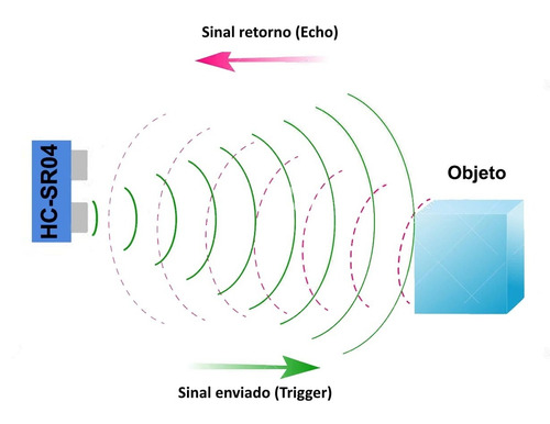 modulo sensor ultrasonido hcsr04 arduino microcontrolador
