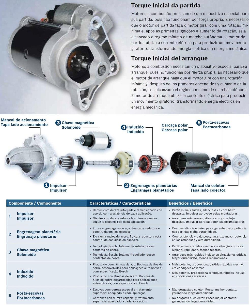 fb7ff4daf7f Motor De Arranque Bosch (valeo) Peugeot 206 306 307 405  -   5.975 ...