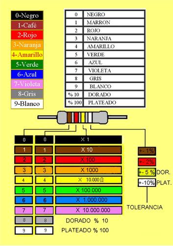 resistencias resistores  1/4w componentes electrónicos